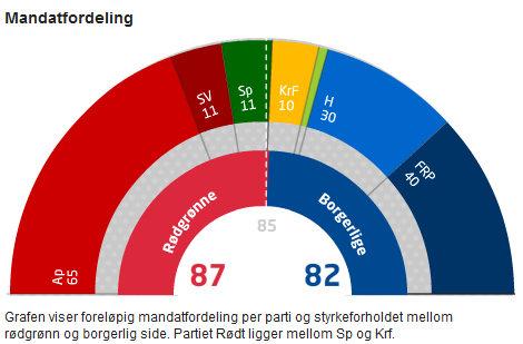 Prognose - NRK1