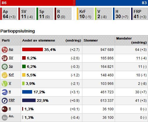 valgresultat_nrk