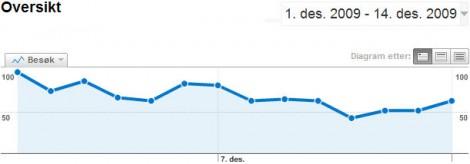graf_blogg