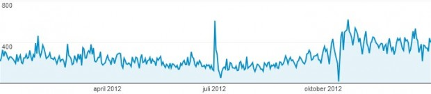 blogg_2012_statistikk_google_analytics